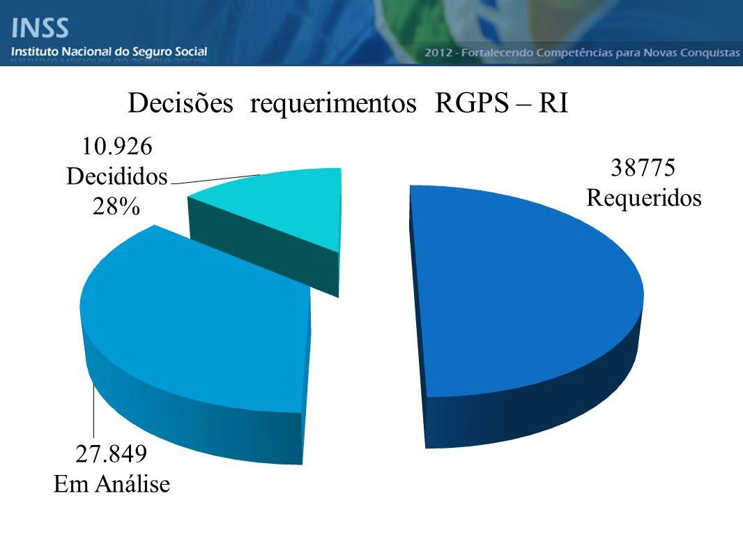 Instituto Nacional do Seguro Social - INSS Decisões requerimentos RGPS – RI