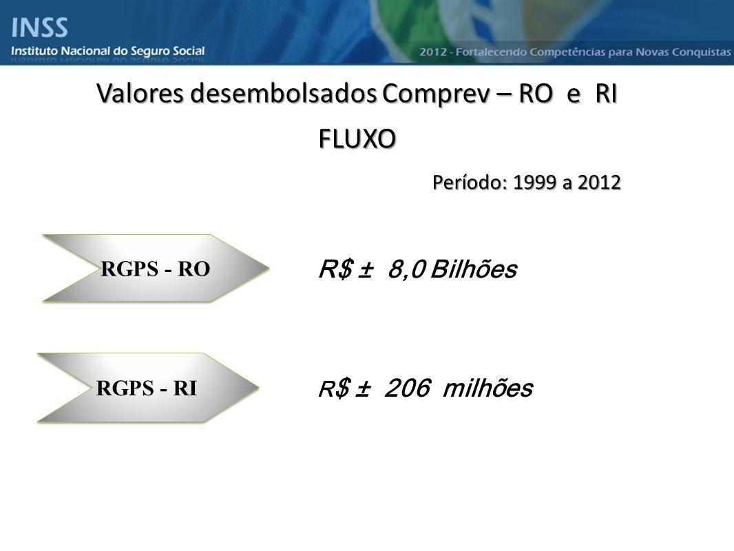 Instituto Nacional do Seguro Social - INSS Valores desembolsados Comprev – RO e RI FLUXO Período: 1999 a 2012 Período: 1999 a 2012 RGPS - RO RGPS - RI