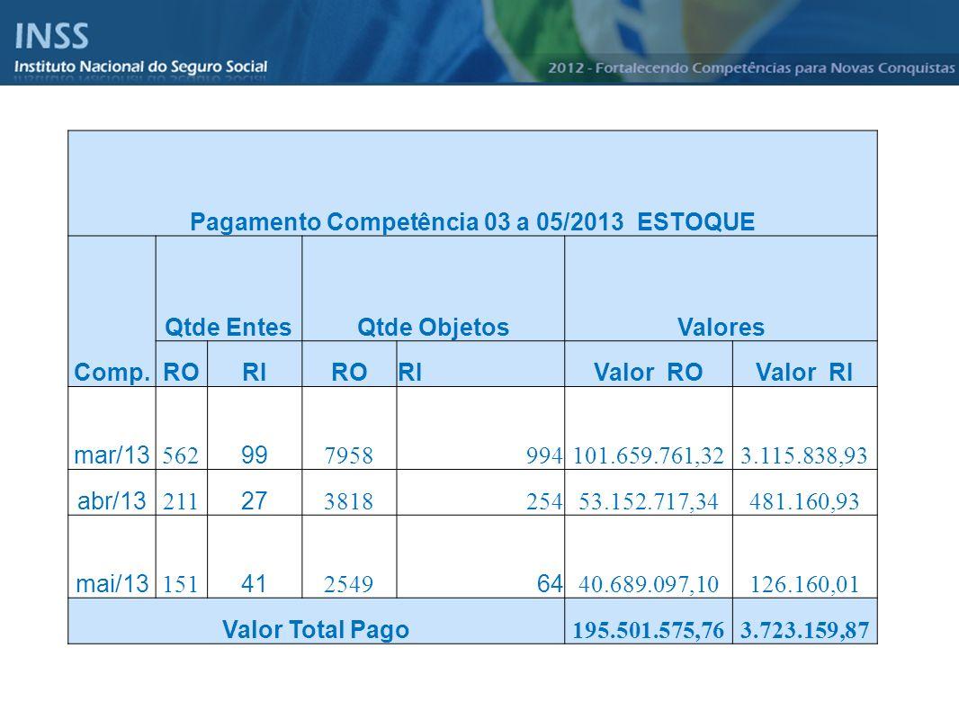 Instituto Nacional do Seguro Social - INSS Pagamento Competência 03 a 05/2013 ESTOQUE Comp. Qtde EntesQtde ObjetosValores RORIRORIValor ROValor RI mar