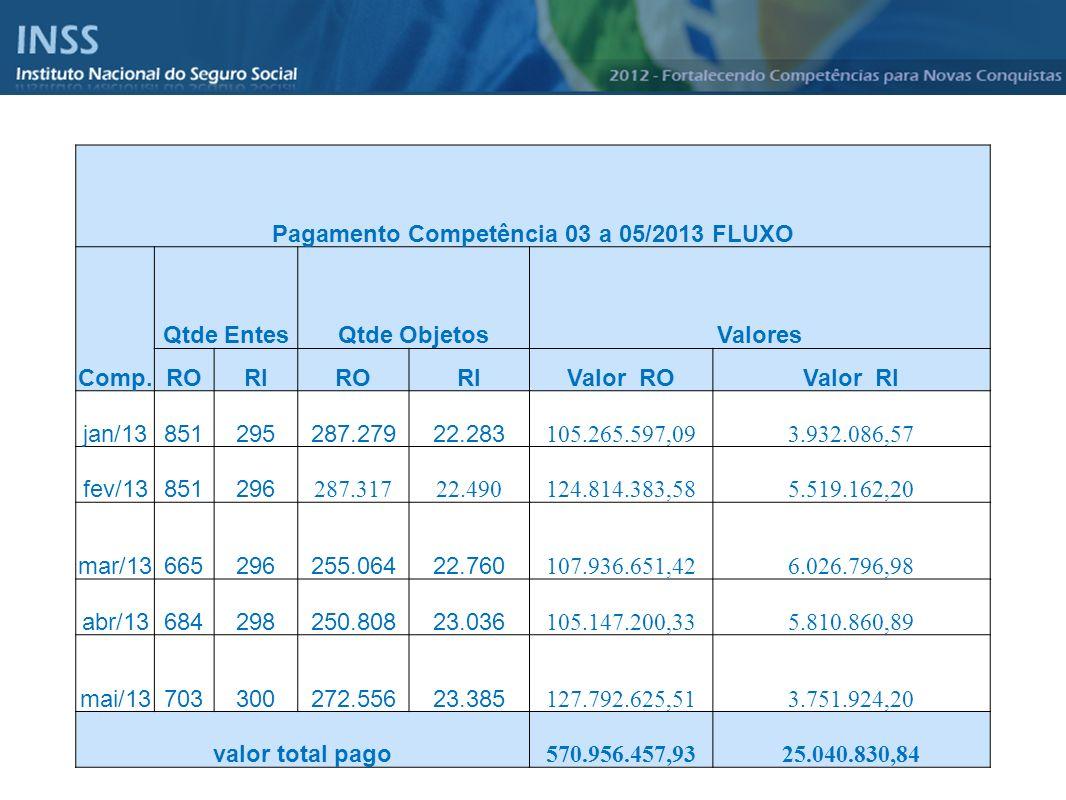 Instituto Nacional do Seguro Social - INSS Pagamento Competência 03 a 05/2013 FLUXO Comp. Qtde EntesQtde ObjetosValores RORIRORIValor ROValor RI jan/1