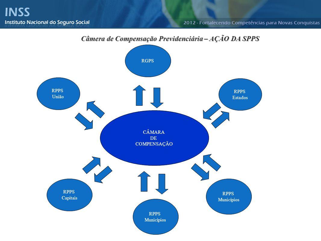 Instituto Nacional do Seguro Social - INSS CÂMARA DE COMPENSAÇÃO RPPS União RPPS Municípios RPPS Capitais RGPS RPPS Estados RPPS Municípios Câmera de