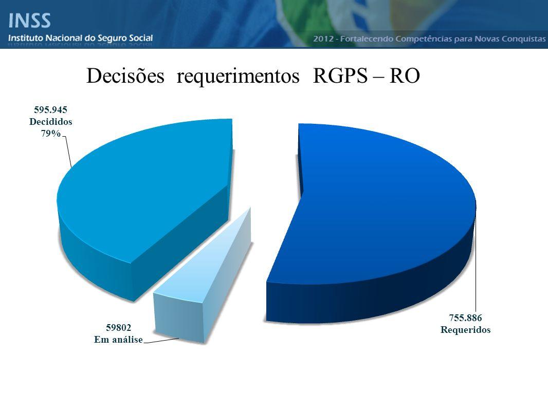 Decisões requerimentos RGPS – RO