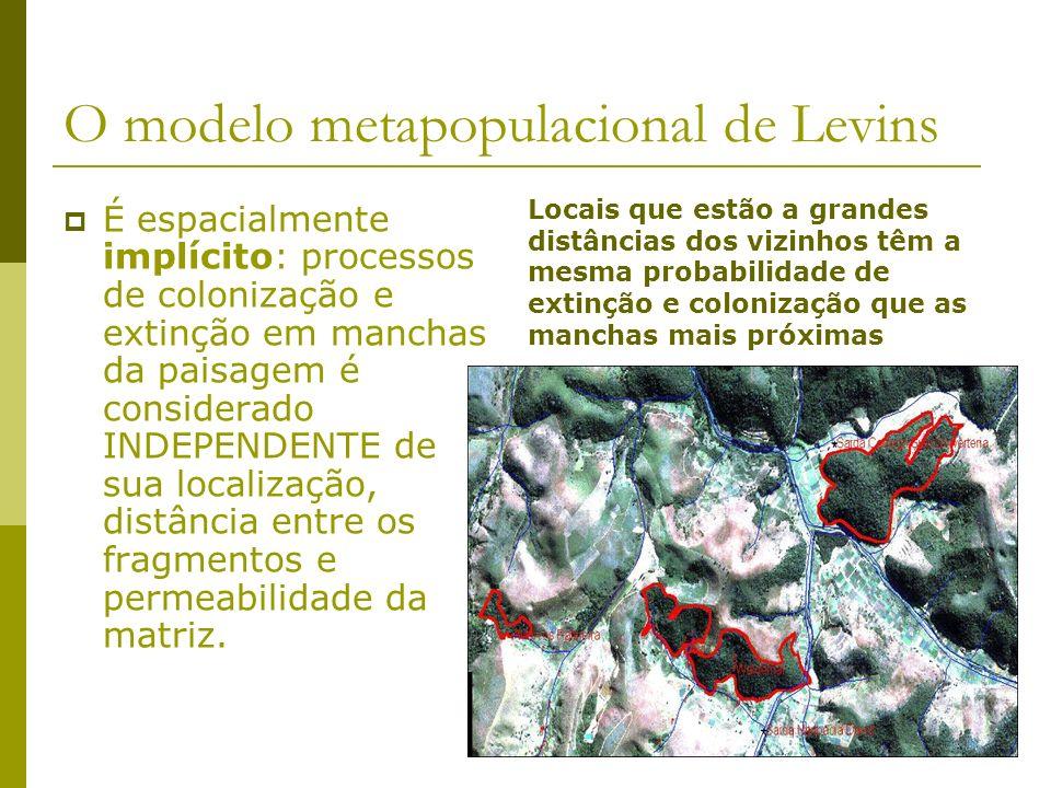 O modelo metapopulacional de Levins É espacialmente implícito: processos de colonização e extinção em manchas da paisagem é considerado INDEPENDENTE d