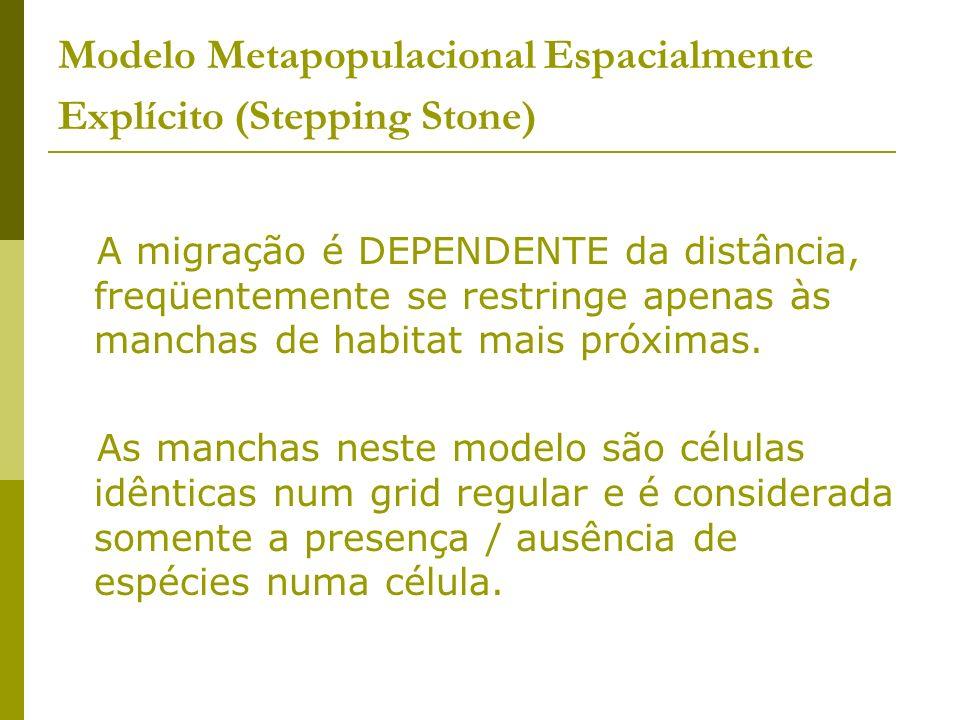 Modelo Metapopulacional Espacialmente Explícito (Stepping Stone) A migração é DEPENDENTE da distância, freqüentemente se restringe apenas às manchas d