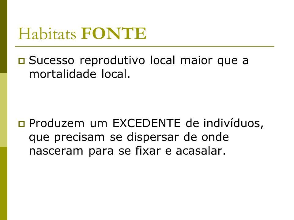 Habitats FONTE Sucesso reprodutivo local maior que a mortalidade local. Produzem um EXCEDENTE de indivíduos, que precisam se dispersar de onde nascera