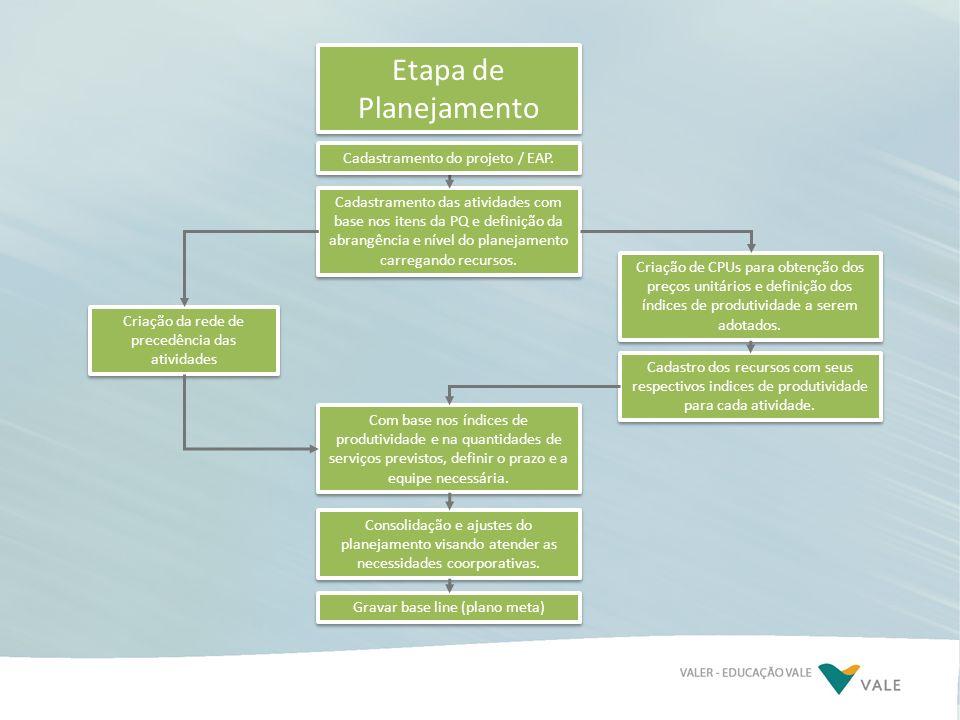 Etapa de Planejamento Cadastramento das atividades com base nos itens da PQ e definição da abrangência e nível do planejamento carregando recursos. Cr