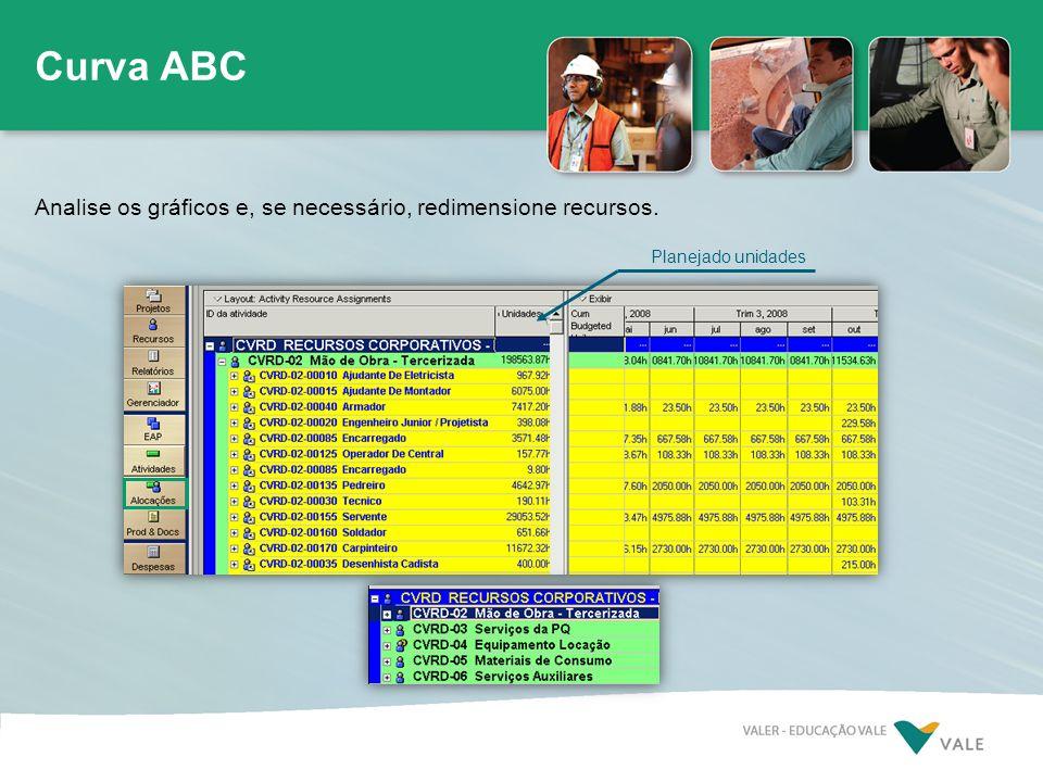 Planejado unidades Curva ABC Analise os gráficos e, se necessário, redimensione recursos.