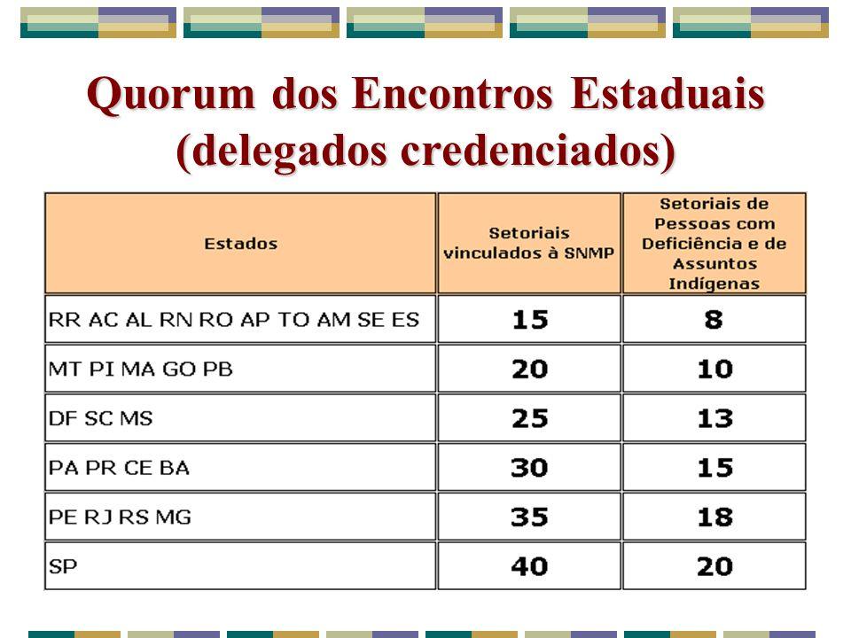 Quorum dos Encontros Estaduais (delegados credenciados)