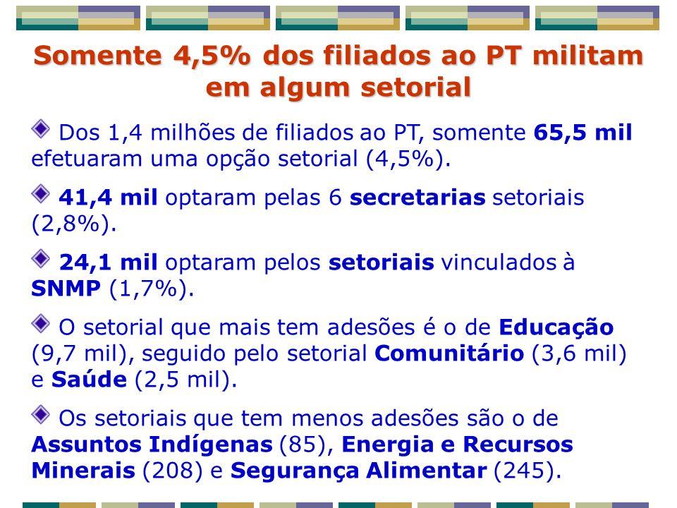 Somente 4,5% dos filiados ao PT militam em algum setorial Dos 1,4 milhões de filiados ao PT, somente 65,5 mil efetuaram uma opção setorial (4,5%).
