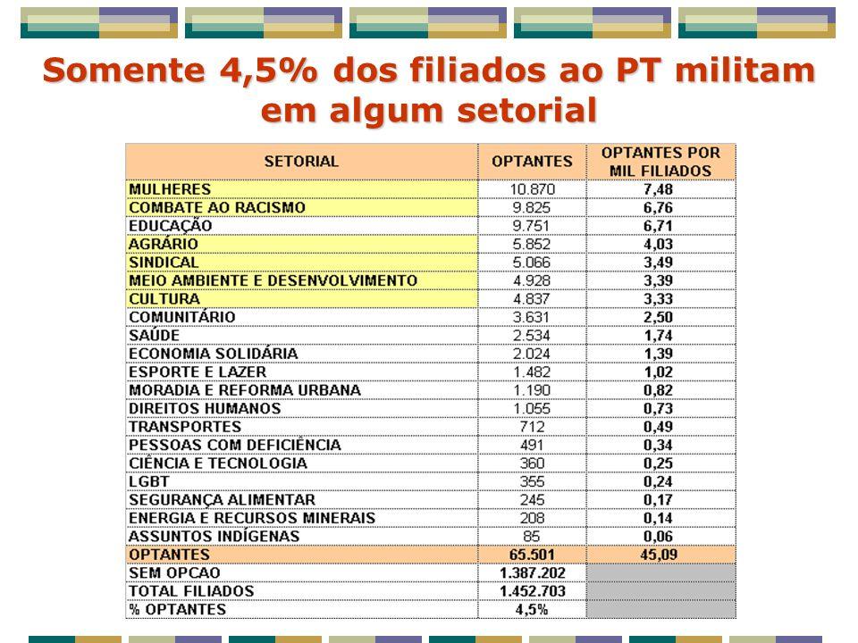 Somente 4,5% dos filiados ao PT militam em algum setorial