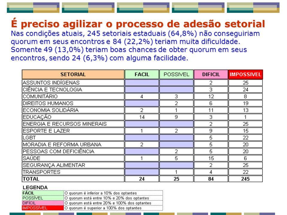 É preciso agilizar o processo de adesão setorial Nas condições atuais, 245 setoriais estaduais (64,8%) não conseguiriam quorum em seus encontros e 84 (22,2%) teriam muita dificuldade.