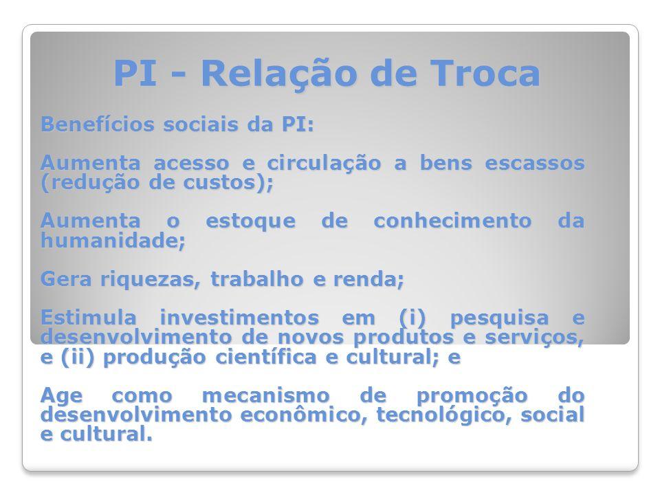PI - Relação de Troca Benefícios privados da PI: Exploração econômica da criação; e Recuperação dos investimentos realizados em pesquisa e desenvolvimento.