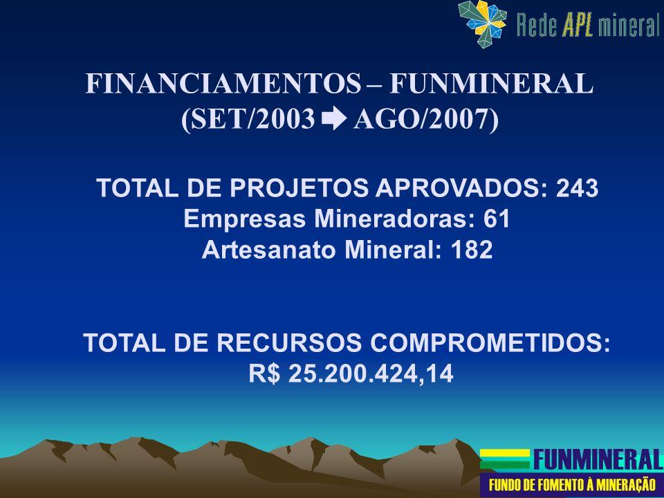 TOTAL DE PROJETOS APROVADOS: 243 Empresas Mineradoras: 61 Artesanato Mineral: 182 TOTAL DE RECURSOS COMPROMETIDOS: R$ 25.200.424,14 FINANCIAMENTOS – F