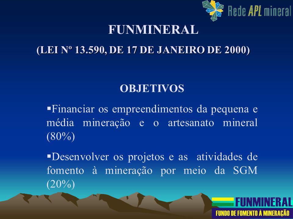 OBJETIVOS Financiar os empreendimentos da pequena e média mineração e o artesanato mineral (80%) Desenvolver os projetos e as atividades de fomento à