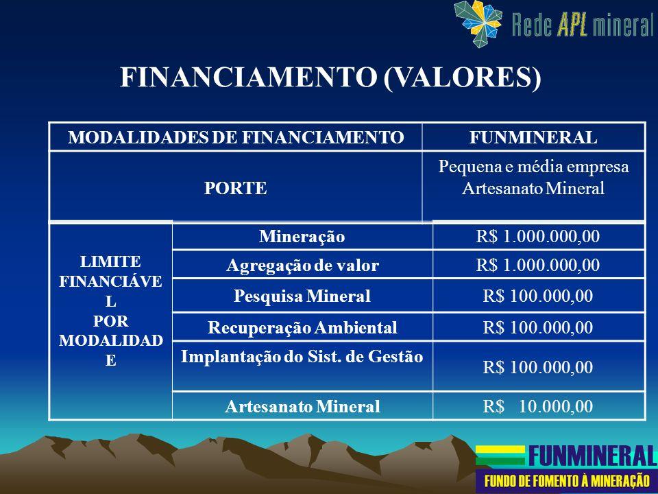 A empresa poderá obter financiamento em até 3 modalidades no valor máximo de R$ 1.100.000,00, (investimento + capital de giro) sendo que uma delas deverá ser recuperação ambiental; OCapital de giro será de até 30% do investimento fixo financiado, desde que não ultrapasse R$ 160.000,00; Artesanato Mineral – (R$ 10.000,00): 50% capital de giro e 50% investimento fixo.
