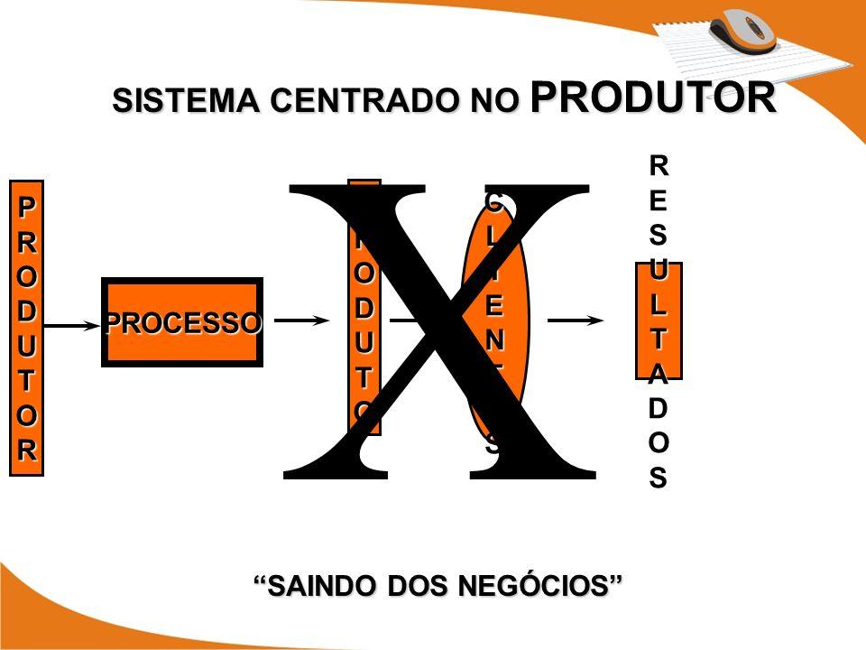 SAINDO DOS NEGÓCIOS SISTEMA CENTRADO NO PRODUTOR PRODUTO RESULTADOS PROCESSO CLIENTES X PRODUTOR