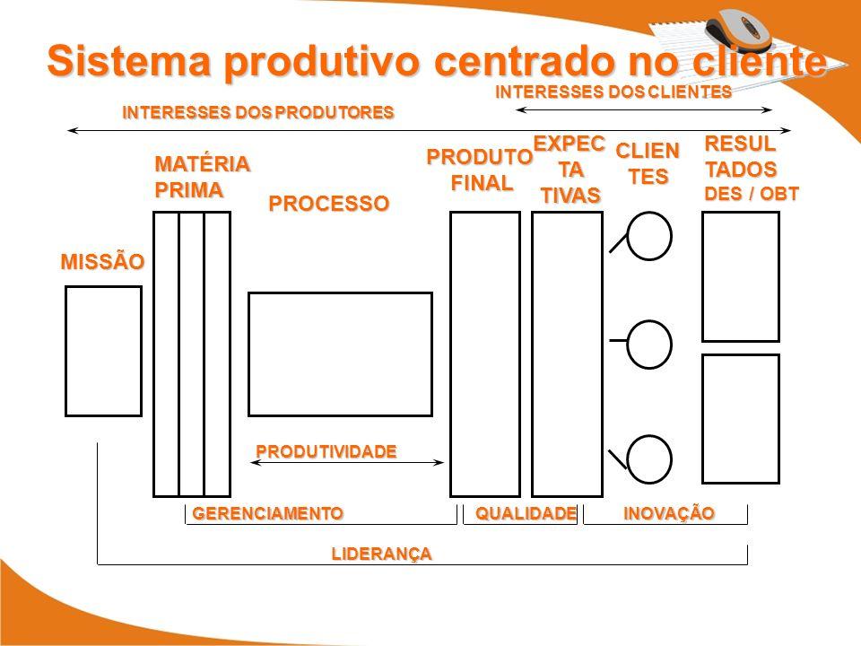 MISSÃO MATÉRIAPRIMA PROCESSO PRODUTO FINAL FINAL EXPEC TA TA TIVAS TIVAS CLIEN TES TES RESULTADOS DES / OBT INTERESSES DOS CLIENTES INTERESSES DOS PRODUTORES PRODUTIVIDADE GERENCIAMENTO QUALIDADE INOVAÇÃO LIDERANÇA Sistema produtivo centrado no cliente