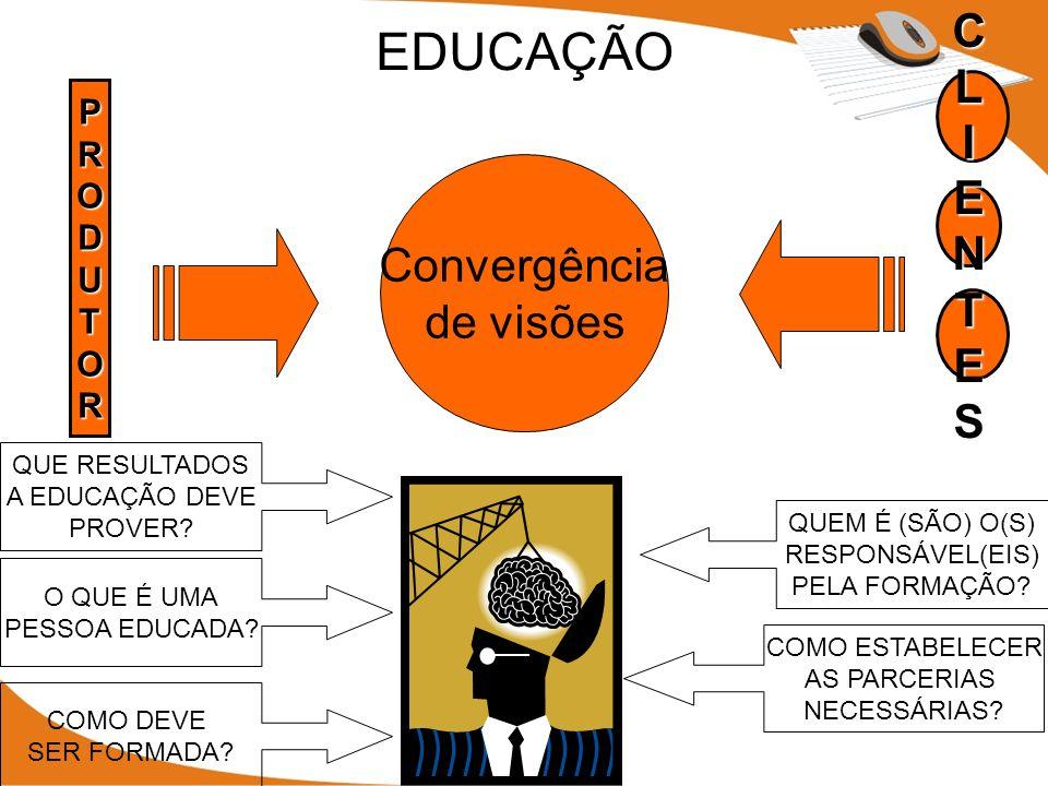 CLIENTES PRODUTOR Convergência de visões EDUCAÇÃO O QUE É UMA PESSOA EDUCADA.