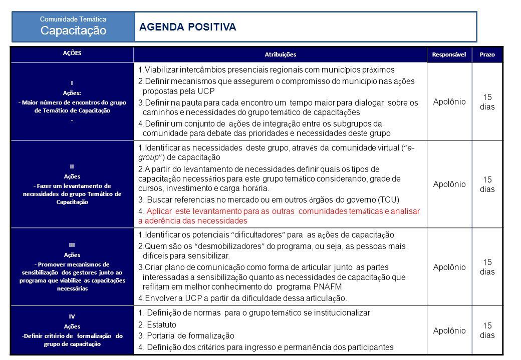 Programa Nacional de Apoio à Gestão Administrativa e Fiscal dos Municípios Brasileiros 7º Encontro Nacional de Coordenação do PNAFM Comunidade Temática Capacitação 12 AGENDA POSITIVA AÇÕES AtribuiçõesResponsávelPrazo I Ações: - Maior número de encontros do grupo de Temático de Capacitação - 1.Viabilizar intercâmbios presenciais regionais com munic í pios pr ó ximos 2.Definir mecanismos que assegurem o compromisso do munic í pio nas a ç ões propostas pela UCP 3.Definir na pauta para cada encontro um tempo maior para dialogar sobre os caminhos e necessidades do grupo tem á tico de capacita ç ões 4.Definir um conjunto de a ç ões de integra ç ão entre os subgrupos da comunidade para debate das prioridades e necessidades deste grupo Apolônio 15 dias II Ações - Fazer um levantamento de necessidades do grupo Temático de Capacitação 1.Identificar as necessidades deste grupo, atrav é s da comunidade virtual ( e- group ) de capacita ç ão 2.A partir do levantamento de necessidades definir quais os tipos de capacita ç ão necess á rios para este grupo tem á tico considerando, grade de cursos, investimento e carga hor á ria.