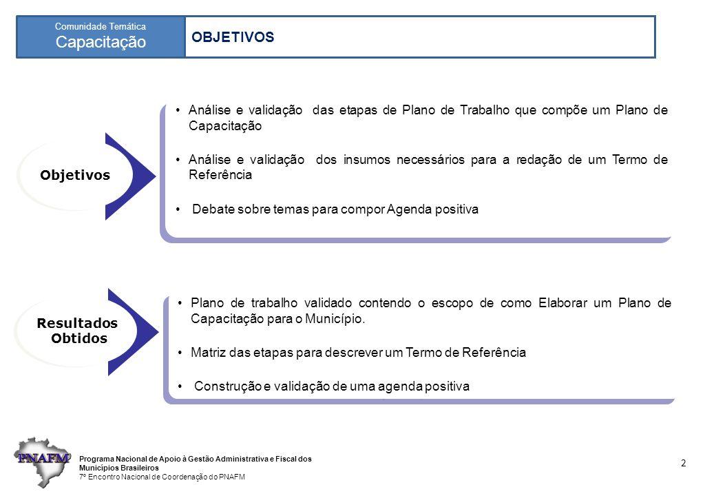 Programa Nacional de Apoio à Gestão Administrativa e Fiscal dos Municípios Brasileiros 7º Encontro Nacional de Coordenação do PNAFM Comunidade Temática Capacitação 2 Objetivos Análise e validação das etapas de Plano de Trabalho que compõe um Plano de Capacitação Análise e validação dos insumos necessários para a redação de um Termo de Referência Debate sobre temas para compor Agenda positiva Análise e validação das etapas de Plano de Trabalho que compõe um Plano de Capacitação Análise e validação dos insumos necessários para a redação de um Termo de Referência Debate sobre temas para compor Agenda positiva Resultados Obtidos Resultados Obtidos Plano de trabalho validado contendo o escopo de como Elaborar um Plano de Capacitação para o Município.