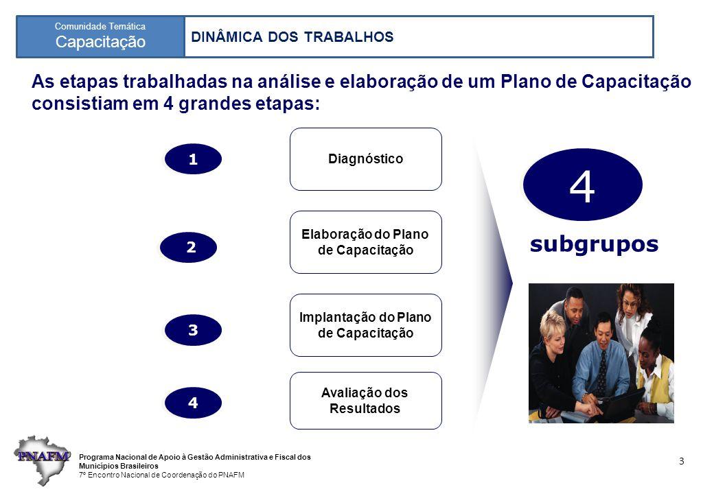 Programa Nacional de Apoio à Gestão Administrativa e Fiscal dos Municípios Brasileiros 7º Encontro Nacional de Coordenação do PNAFM Comunidade Temática Capacitação 3 As etapas trabalhadas na análise e elaboração de um Plano de Capacitação consistiam em 4 grandes etapas: Avaliação dos Resultados Implantação do Plano de Capacitação Elaboração do Plano de Capacitação Diagnóstico 1 1 2 2 3 3 4 4 4 4 subgrupos DINÂMICA DOS TRABALHOS