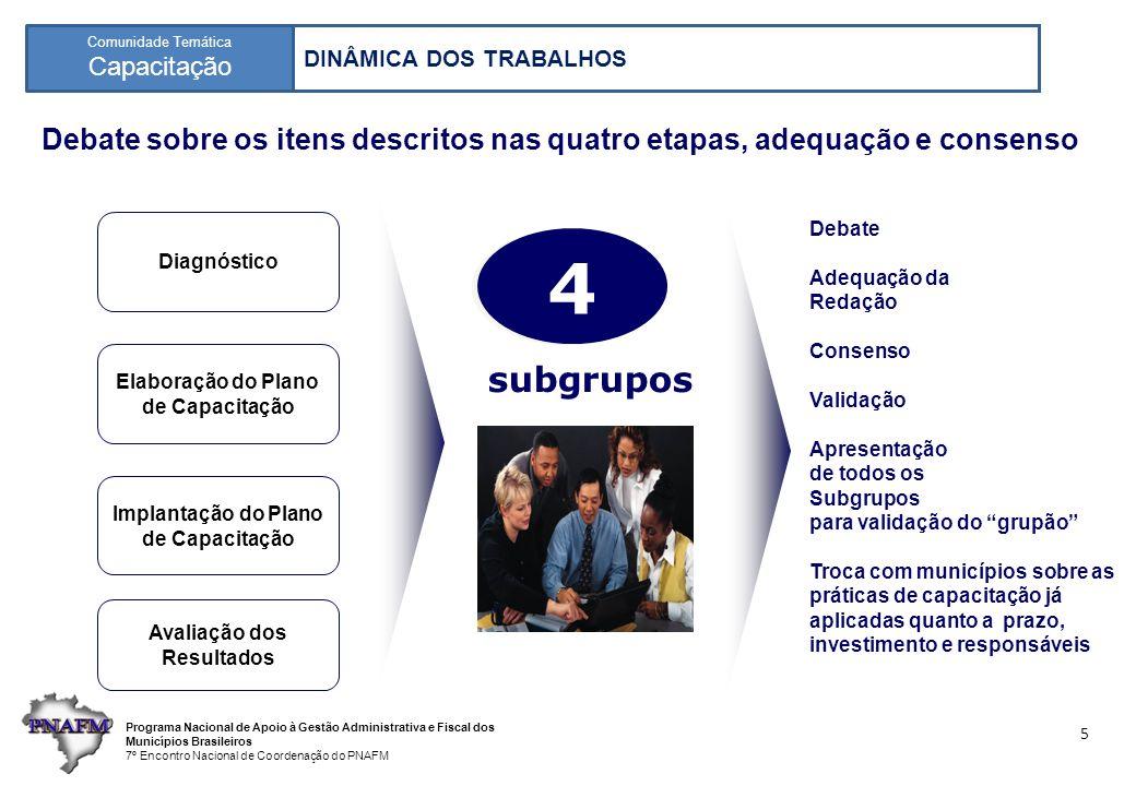 Programa Nacional de Apoio à Gestão Administrativa e Fiscal dos Municípios Brasileiros 7º Encontro Nacional de Coordenação do PNAFM Comunidade Temática Capacitação 5 Debate sobre os itens descritos nas quatro etapas, adequação e consenso Avaliação dos Resultados Implantação do Plano de Capacitação Elaboração do Plano de Capacitação Diagnóstico 4 4 subgrupos Debate Adequação da Redação Consenso Validação Apresentação de todos os Subgrupos para validação do grupão Troca com municípios sobre as práticas de capacitação já aplicadas quanto a prazo, investimento e responsáveis DINÂMICA DOS TRABALHOS