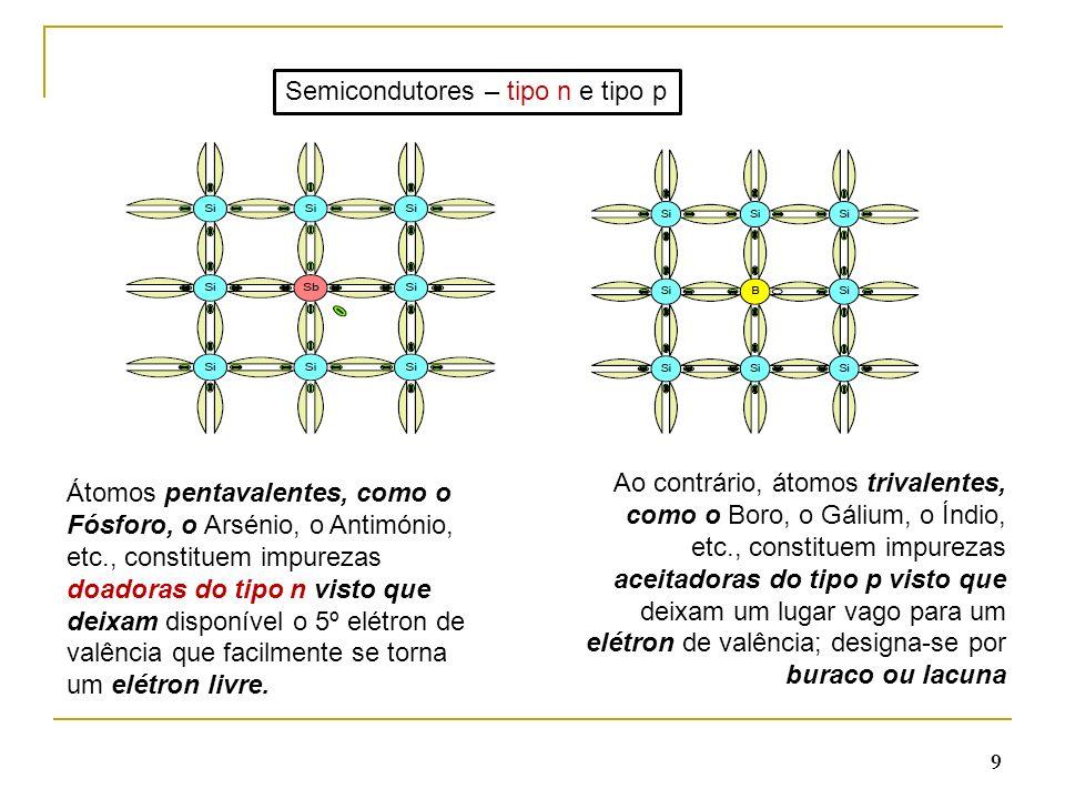 40 Região de polarização Inversa Se a tensão inversa aplicada a um díodo for muito forte, o díodo passa a conduzir, apresentando 2 efeitos: Efeito de Zener O campo eléctrico é suficientemente forte para gerar pares elétrons-lacuna na região de depleção.