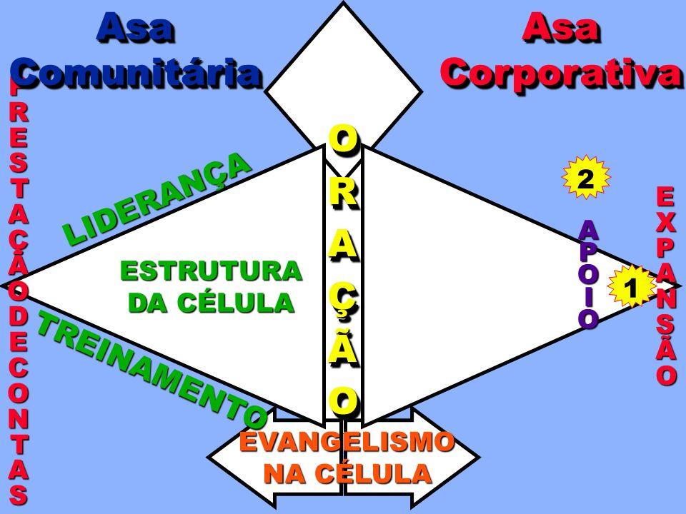 EXPANS EEXXPPAANNSSÃOÃOEEXXPPAANNSSÃOÃO AsaCorporativaAsaCorporativaAsaComunitáriaAsaComunitária 1 ORAÇÃOORAÇÃO EVANGELISMO NA CÉLULA LIDERANÇA PRESTA