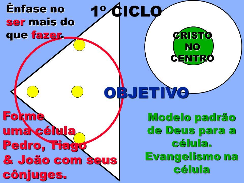 CRISTONOCENTRO OBJETIVO Modelo padrão de Deus para a célula. Evangelismo na célula 1º CICLO Forme uma célula Pedro, Tiago & João com seus cônjuges.