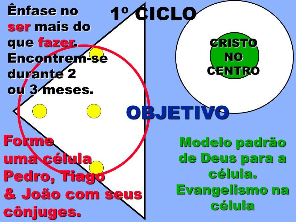 Ênfase no ser mais do que fazer. CRISTONOCENTRO OBJETIVO Modelo padrão de Deus para a célula. Evangelismo na célula 1º CICLO Forme uma célula Pedro, T