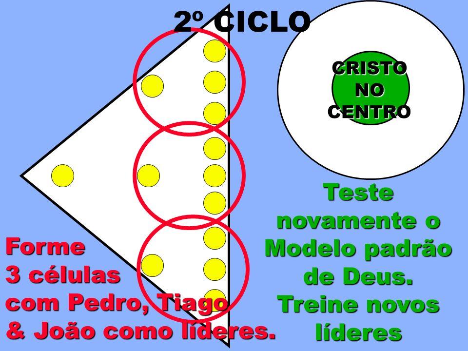 Teste novamente o Modelo padrão de Deus. Forme 3 células com Pedro, Tiago & João como líderes. CRISTONOCENTRO 2º CICLO