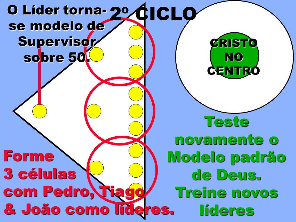 Teste novamente o Modelo padrão de Deus. Treine novos líderes Forme 3 células com Pedro, Tiago & João como líderes. CRISTONOCENTRO 2º CICLO