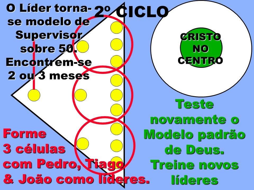 Teste novamente o Modelo padrão de Deus. Treine novos líderes Forme 3 células com Pedro, Tiago & João como líderes. CRISTONOCENTRO 2º CICLO O Líder to