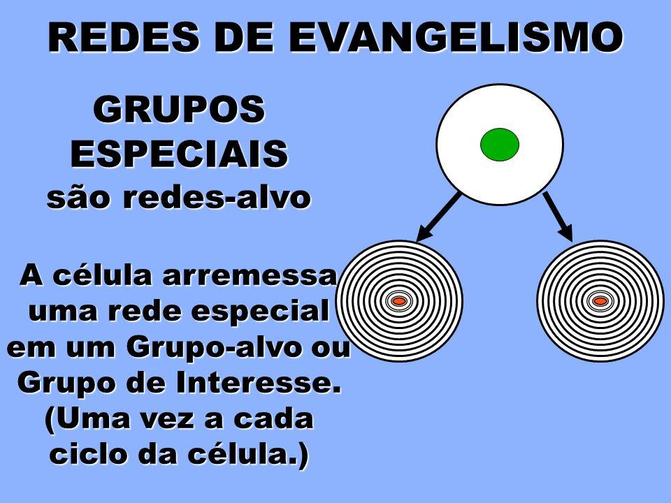 REDES DE EVANGELISMO A CÉLULA é uma rede de Oikos Cada membro está ligado a amigos, parentes e conhecidos.