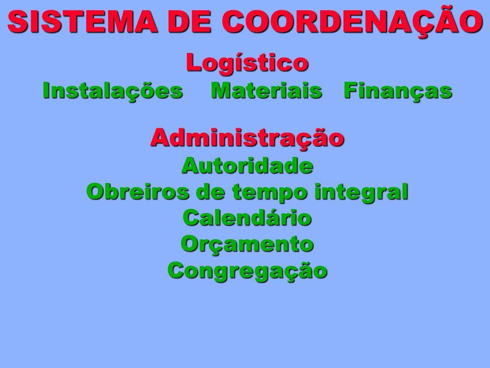 Logístico Instalações Materiais Finanças SISTEMA DE COORDENAÇÃO