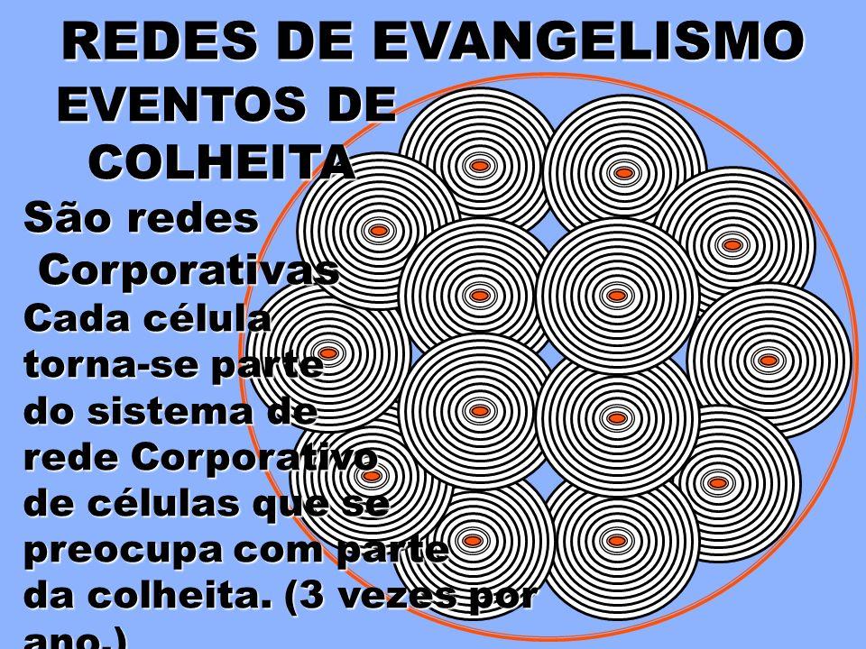 Eventos de Colheita Celebração EVANGELISMOCORPORATIVO Grupos de Interesse Contatos do Oikos EVANGELISMO NA CÉLULA