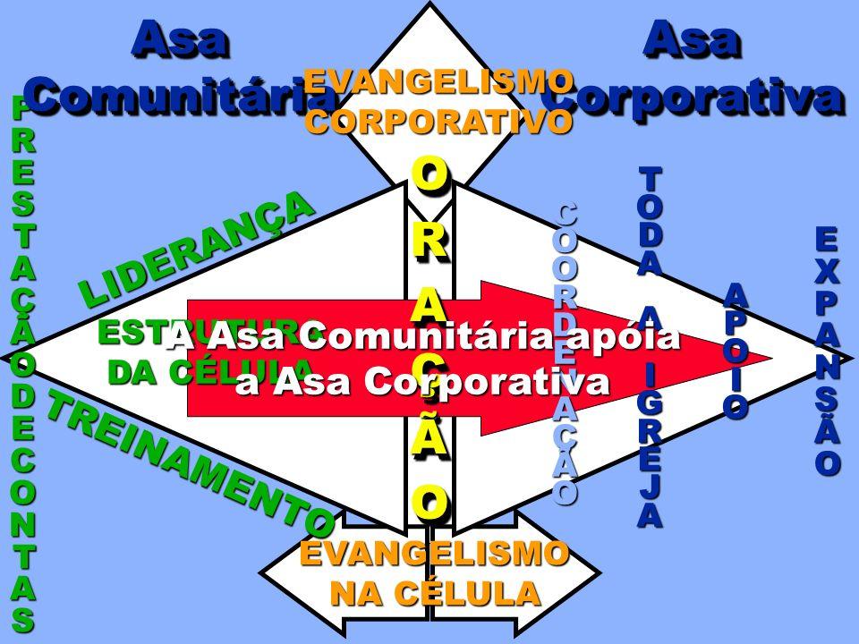 COORDENAÇÃO TODATODAAAIGREJAIGREJATODATODAAAIGREJAIGREJAA A AAPOIOPOIOAAPOIOPOIO EXPEXPAANNSSÃÃOOEXPEXPAANNSSÃÃOOANSÃO AsaCorporativaAsaCorporativaAsa