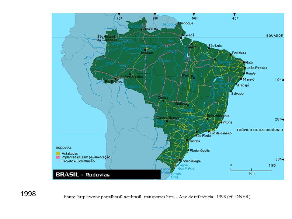 1998 Fonte: http://www.portalbrasil.net/brasil_transportes.htm - Ano de referência: 1998 (cf. DNER)