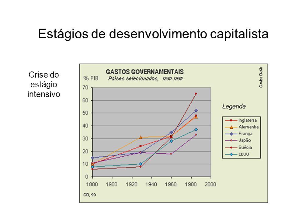 Crise do estágio intensivo Estágios de desenvolvimento capitalista