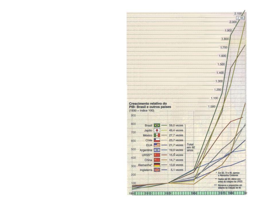 Cenário nacional: Regime militar Disputas entre os militares Crescimento acelerado – Milagre econômico (auge em 1973) Piora na distribuição de renda que já era ruim Desequilíbrio inter e intra-setorial Produção agrícola com crescimento menor que a industrial – declínio na disponibilidade de alimentos per capita Atraso relativo das indústrias básicas (+18,1% aa) e de bens de capital (+13,5% aa) frente à expansão da indústria de bens de consumo duráveis (+23,6% aa) Vulnerabilidade da balança de pagamentos – saldo da balança passa a ser deficitário => crescimento explosivo do valor das importações Inflação
