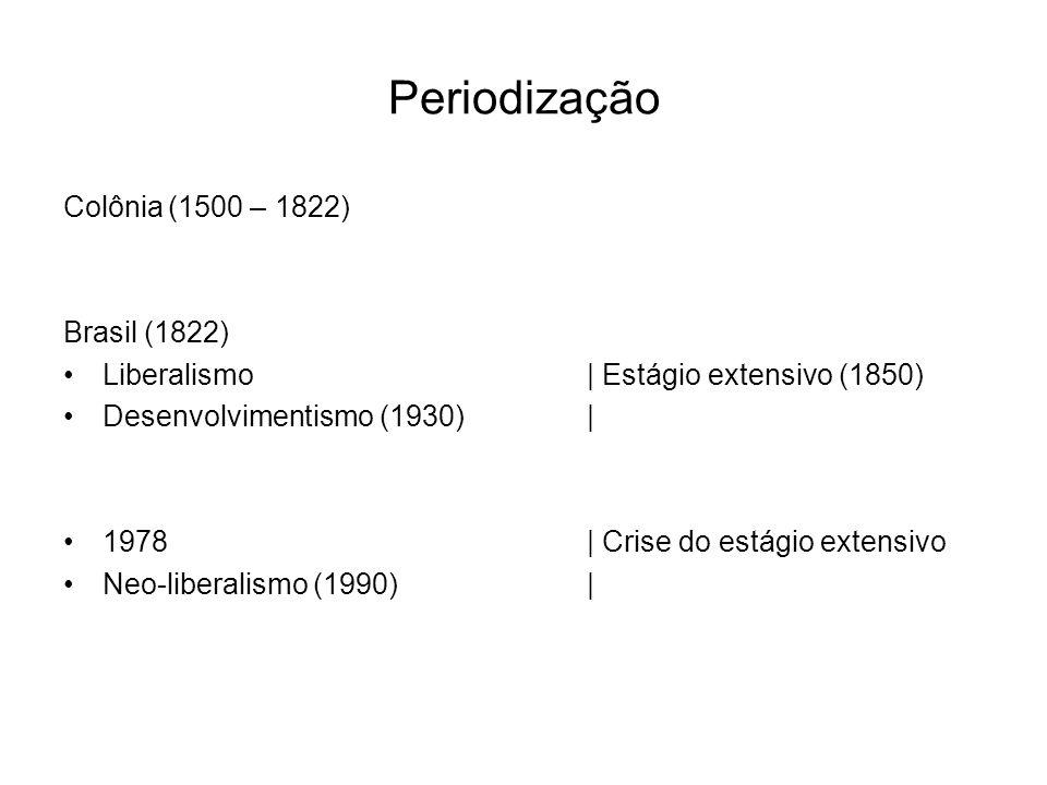 Periodização Colônia(1500 – 1822) Brasil (1822) Liberalismo| Estágio extensivo (1850) Desenvolvimentismo (1930)| 1978| Crise do estágio extensivo Neo-