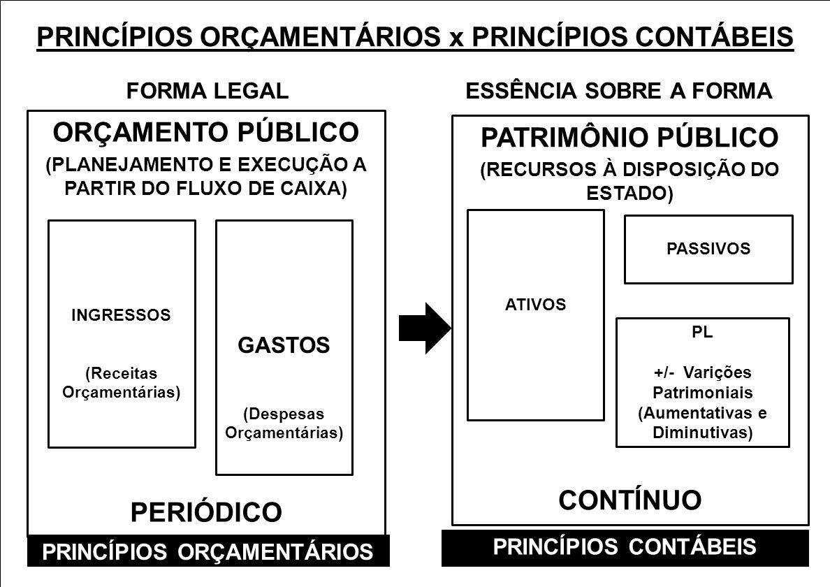 PRINCÍPIOS ORÇAMENTÁRIOS x PRINCÍPIOS CONTÁBEIS ORÇAMENTO PÚBLICO (PLANEJAMENTO E EXECUÇÃO A PARTIR DO FLUXO DE CAIXA) PERIÓDICO INGRESSOS (Receitas O