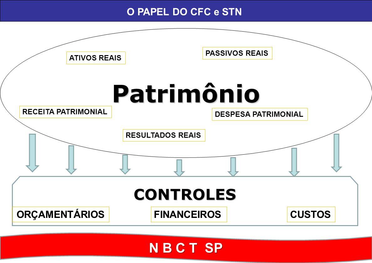 Patrimônio N B C T SP RECEITA PATRIMONIAL DESPESA PATRIMONIAL ATIVOS REAIS PASSIVOS REAIS RESULTADOS REAIS CONTROLES FINANCEIROSORÇAMENTÁRIOSCUSTOS O