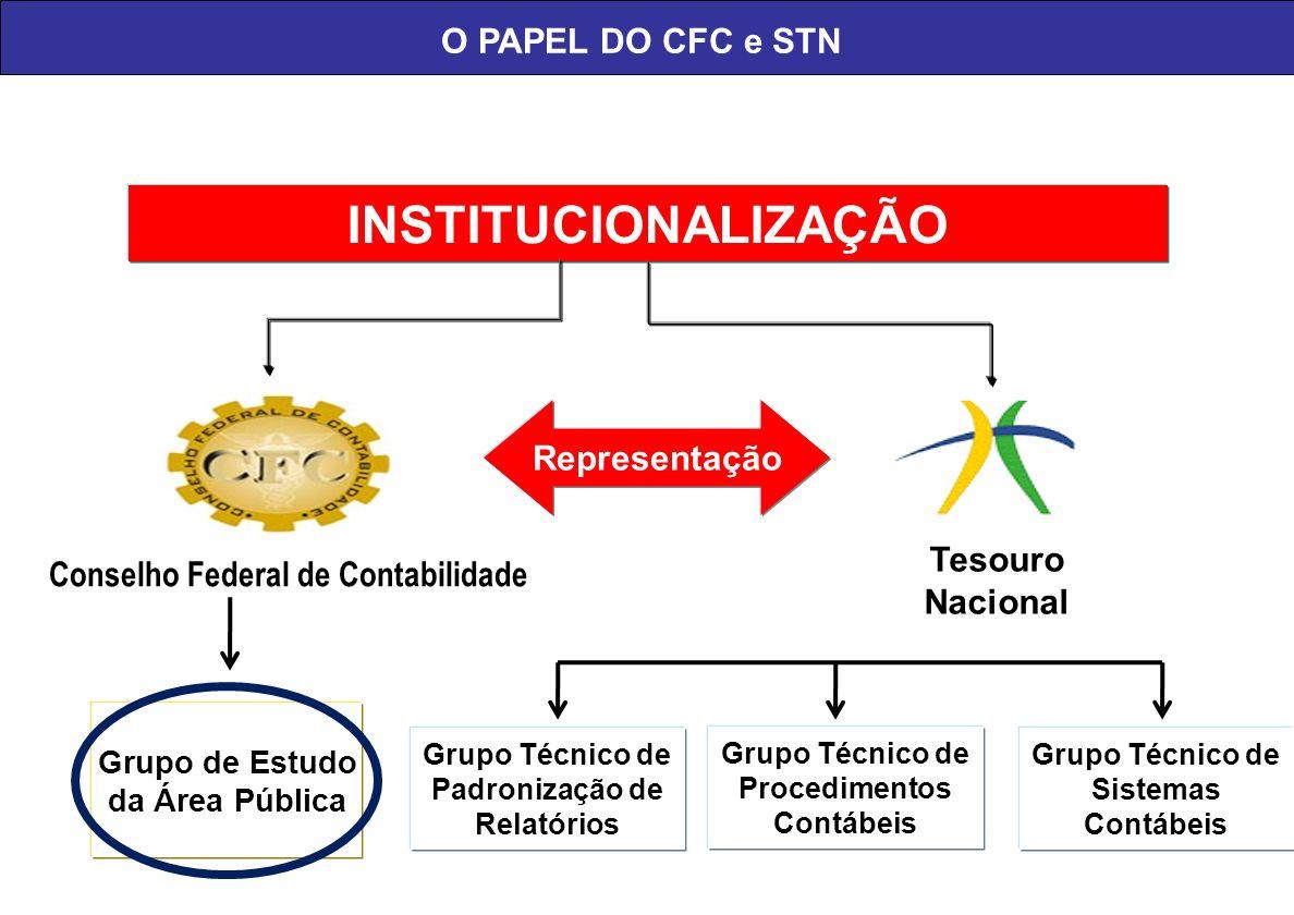 Grupo Técnico de Padronização de Relatórios Quem Estabelecerá as Regras? Tesouro Nacional Conselho Federal de Contabilidade INSTITUCIONALIZAÇÃO Repres