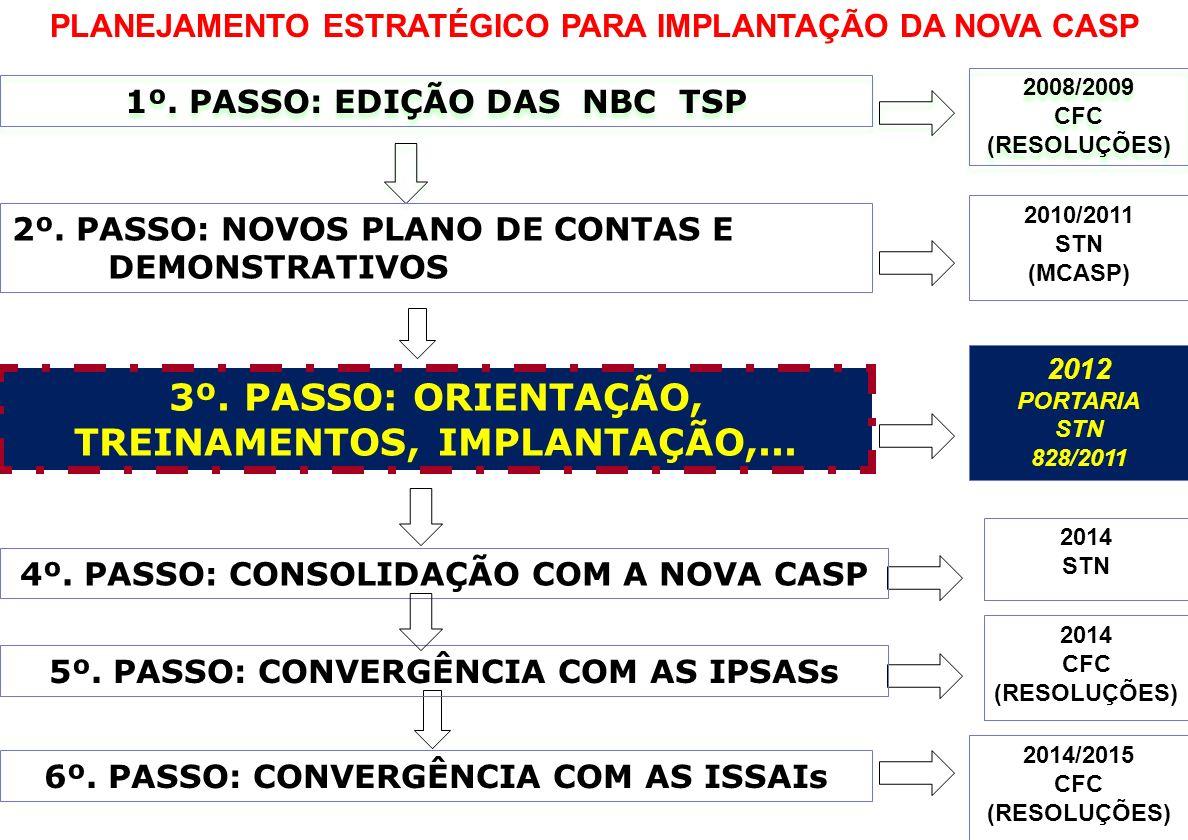 1º. PASSO: EDIÇÃO DAS NBC TSP PLANEJAMENTO ESTRATÉGICO PARA IMPLANTAÇÃO DA NOVA CASP 2008/2009 CFC (RESOLUÇÕES) 2008/2009 CFC (RESOLUÇÕES) 2º. PASSO: