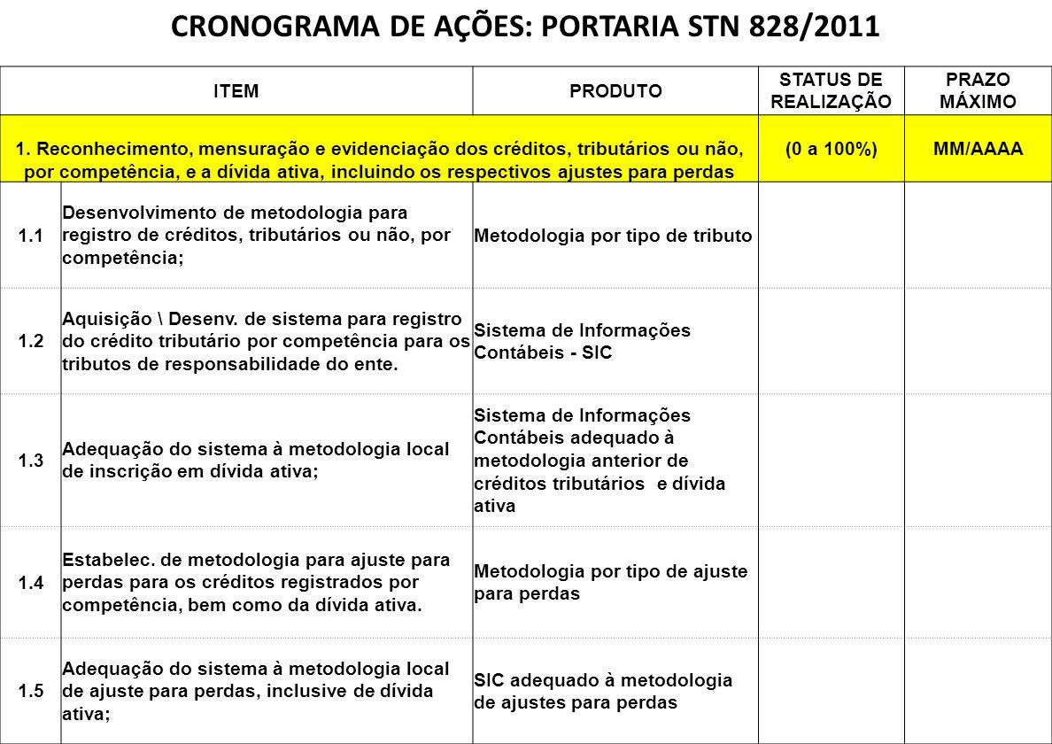 CRONOGRAMA DE AÇÕES: PORTARIA STN 828/2011 ITEMPRODUTO STATUS DE REALIZAÇÃO PRAZO MÁXIMO 1. Reconhecimento, mensuração e evidenciação dos créditos, tr