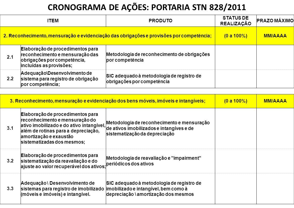 NBCASP CRONOGRAMA DE AÇÕES: PORTARIA STN 828/2011 ITEMPRODUTO STATUS DE REALIZAÇÃO PRAZO MÁXIMO 2. Reconhecimento, mensuração e evidenciação das obrig