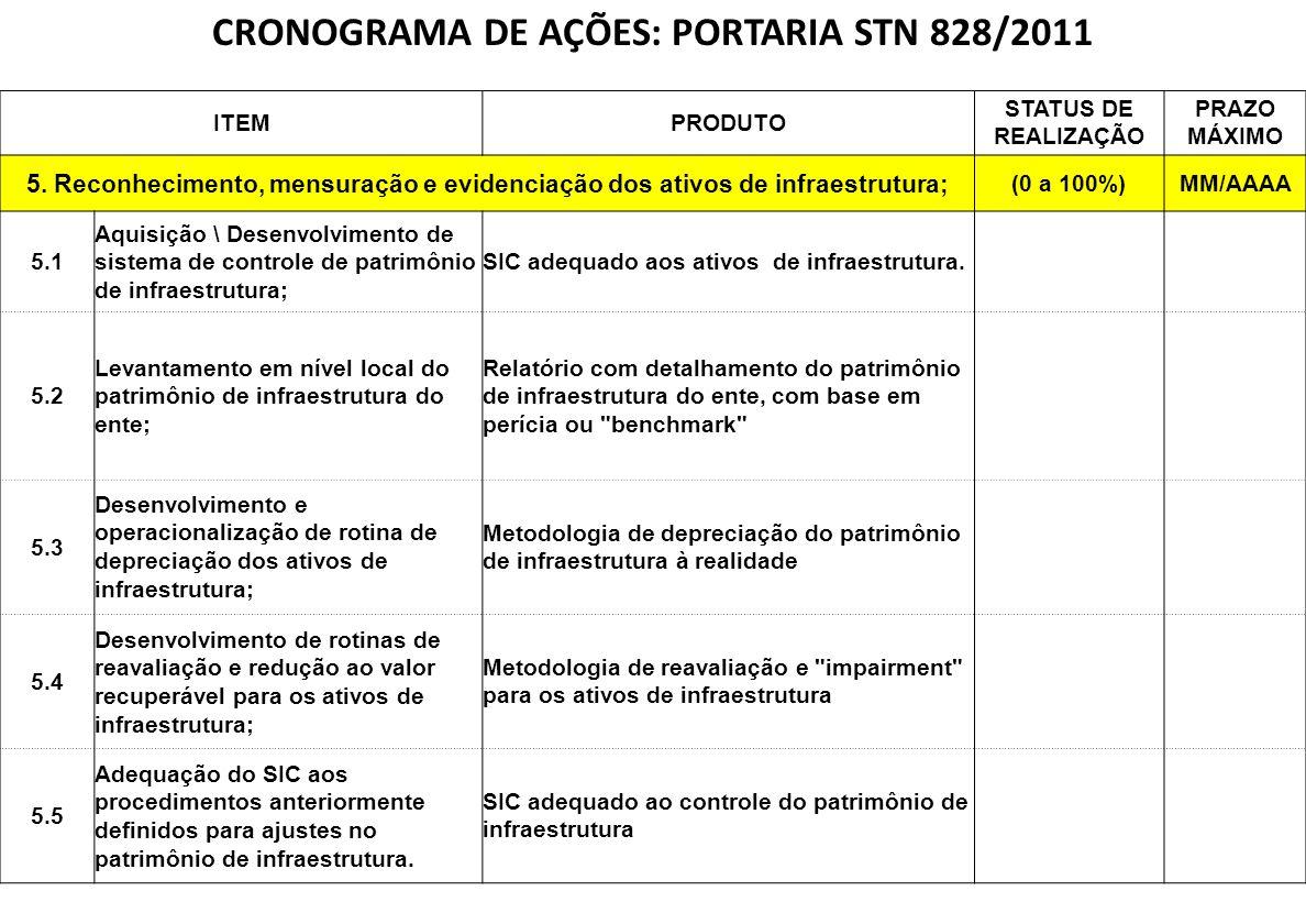 NBCASP CRONOGRAMA DE AÇÕES: PORTARIA STN 828/2011 ITEMPRODUTO STATUS DE REALIZAÇÃO PRAZO MÁXIMO 5. Reconhecimento, mensuração e evidenciação dos ativo
