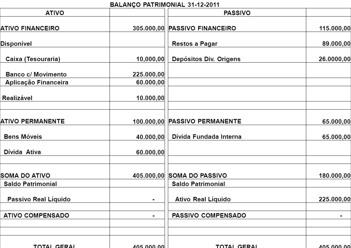 BALANÇO PATRIMONIAL 31-12-2009 ATIVOPASSIVO ATIVO FINANCEIRO 305.000,00PASSIVO FINANCEIRO 115.000,00 Disponível Restos a Pagar 89.000,00 Caixa (Tesouraria) 10.000,00 Depósitos Div.