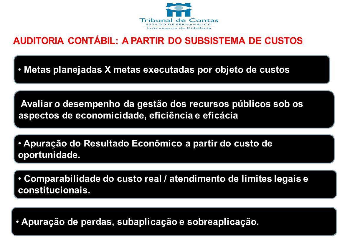 AUDITORIA CONTÁBIL: A PARTIR DO SUBSISTEMA DE CUSTOS Metas planejadas X metas executadas por objeto de custos Avaliar o desempenho da gestão dos recur